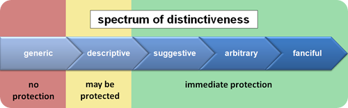 spectrum of distinctiveness