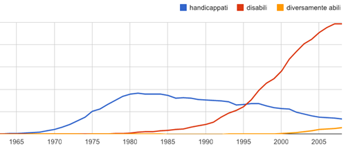 esempio in Google Ngram Viewer
