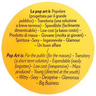 La pop art è popolare, transitoria, spendibile (facilmente dimenticabile) [...] glamour, un buon affare  [...] Pop Art is: For the public, Transitory, Expendable (easily forgotten), Glamorous, Big Business