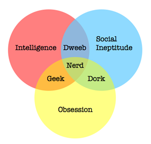 The Difference between Nerd, Dork, and Geek Explained by a Venn Diagram