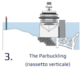 parbuckling - riassetto verticale
