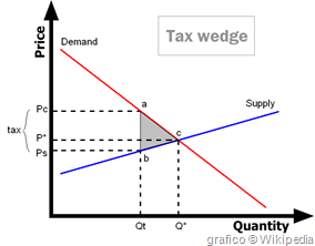 grafico con tax wedge da Wikipedia