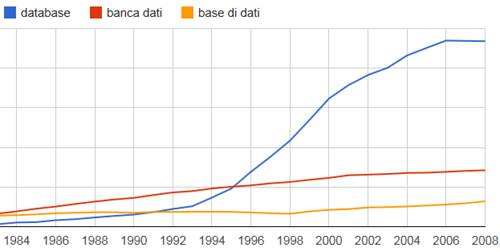 database, banca dati e base di dati in Google Ngram Viewer