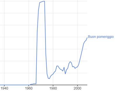 grafico Google Ngram Viewer