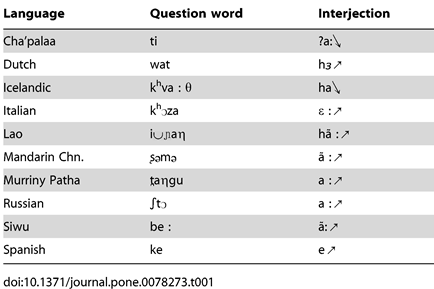 """Table 1. Question words (""""what?"""") and interjections (""""huh?"""") for initiating repair in ten languages."""