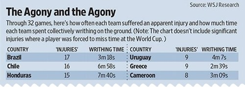 The World Cup Flopping Rankings – The Wall Street Journal, 25 June
