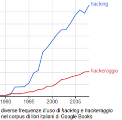 confronto tra hacking e hackeraggio in Google Ngram Viewer