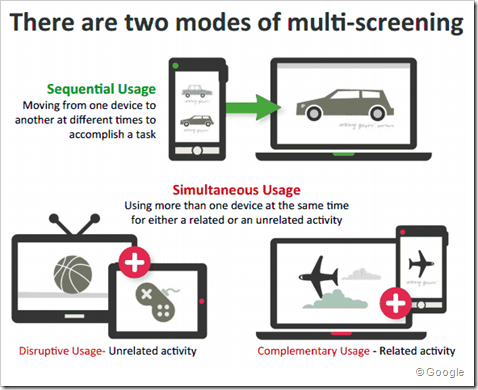 the two modes of multiscreening