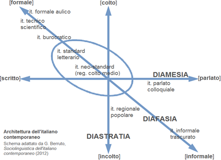 Architettura dell'italiano contemporaneo – schema adattato da G. Berruto, Sociolinguistica dell'italiano contemporaneo (2012)
