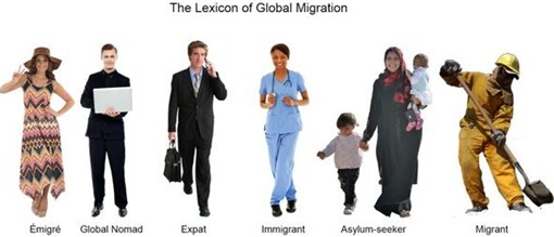 The Lexicon of Global Migration