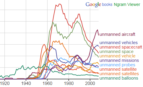 collocazioni di unmanned ricavate con Google Ngram Viewer