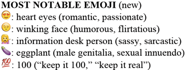 "MOST NOTABLE EMOJI category: 1 heart eyes (romantic, passionate) 2 winking face (humorous, flirtatious) 3 information desk person (sassy, sarcastic) 4 eggplant (male genitalia, sexual innuendo) 5 100 (""keep it 100"", ""keep it real"")"