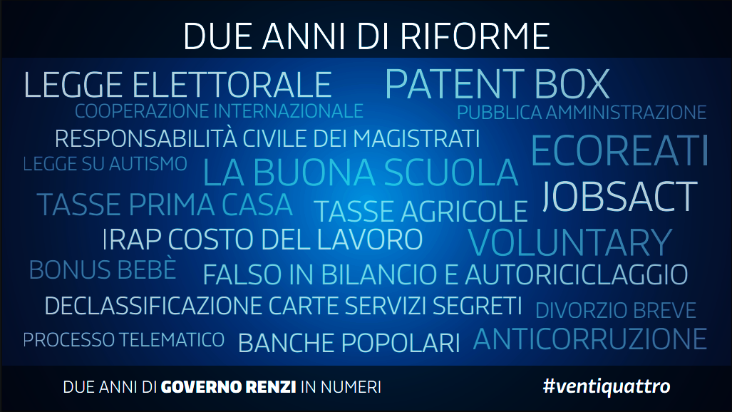 word cloud governo