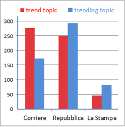 grafico che mostra le occorrenze di trend topic vs trending topic trend topic vs trending topic nei tre principali quotidiani italian