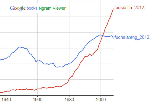 fucsia in italiano vs fuchsia in inglese