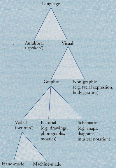 Modes of graphic expression da The Cambridge Encyclopedia of Language di David Crystal