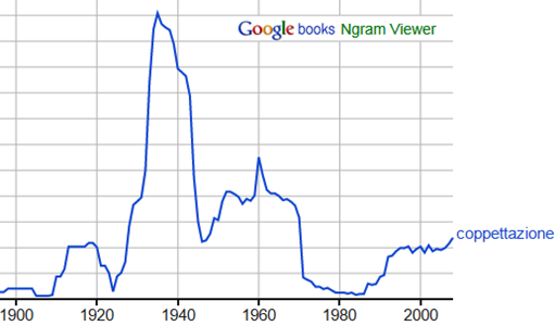 coppettazione in Google Ngram Viewer