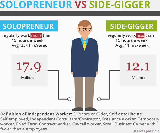 solopreneur vs side-gigger