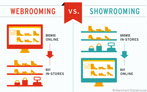 webrooming vs showrooming