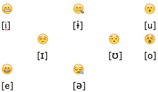 Emoji as articulatory phonetic symbols - Ackerman