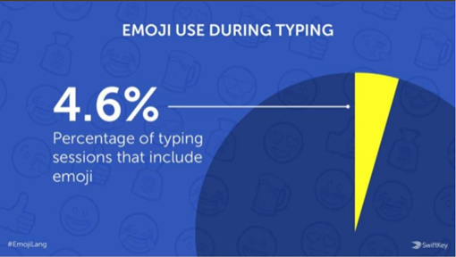 Emoji use during typing: on 4,6% sessions include emoji
