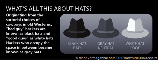 "[immagine di un cappello nero, uno grigio e uno bianco] Descrizione: Originating from the sartorial choices of cowboys in old Westerns, ""abd guy2 hackers are known as black hats and ""good guys"" as white hats. Hackers who occupy the space in between became known as grey hats."