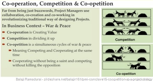 Immagine di slide intitolata Co-operation, Competition & Co-opetition