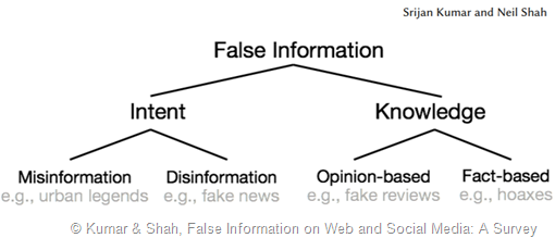 grafico ad albero che ha come iperonimo False Information e iponimi da una parte Misinformation e Disinformation (based on Intent) e dall'altra Opinion-based e Fact-based (based on Knowledge)