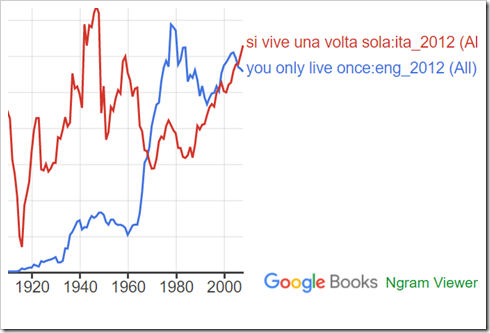 grafico da Google Ngram Viewer