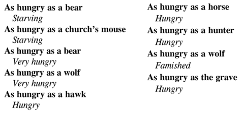 as hungry as a bear, a church mouse, wolk, hawk, horse, hunger, wolf