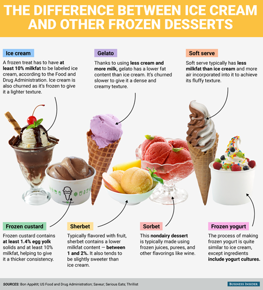 infografica americana con la differenza tra ice cream, gelato, soft serve, frozen custard, sherbet, sorbet, frozen yogurt