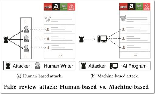 Fake review attack: human-based vs machine-based