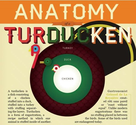 Anatomy of a turducken