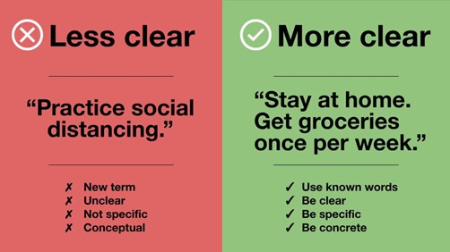 "Less clear: ""Practice social distancing"" (new term, unclear, not specific, conceptual). More clear: ""Stay at home. Get groceries once per week"" (use known words, be cler, be specific, be concrete)"