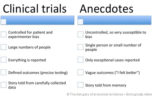 tabella in inglese che confronta le caratteristiche di Clinical trials vs Anecdotes