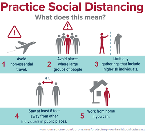Immagine: Practice Social Distancing. Sono elencate queste misure: 1 avoid non-essential travel; 2 avoid places with large groups of people; 3 limit any gatherings that include high-risk individuals; 4 stay at least  feet away from other individuals in public places; 5 work from home if you can