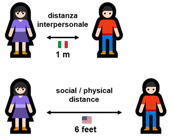 "In Italia distanza interpersonale (""droplet"") 1 m; negli Stati Uniti physical distance 6 feet"