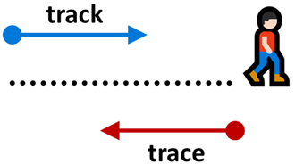 track-trace