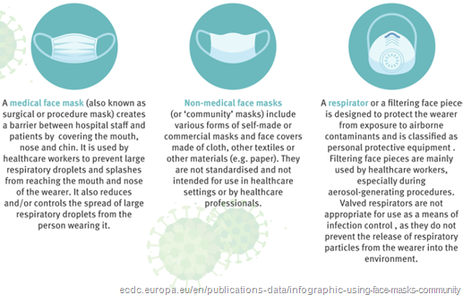"infografica con differenza tra ""medical face mask"", ""non-medical face mask"" e ""respirator"""
