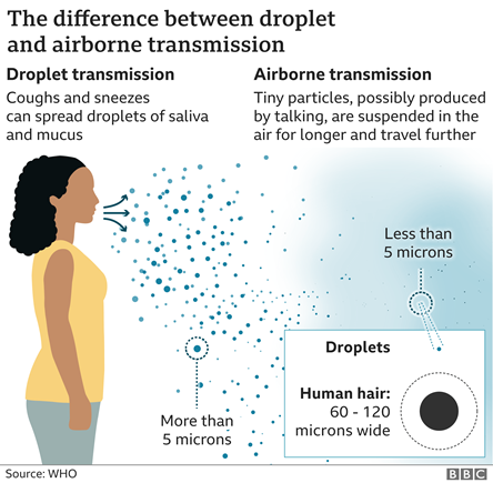 The difference between droplet and airborne transmission – BBC