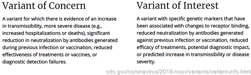 definizioni CDC      Variant of Concern: A variant for which there is evidence of an increase in transmissibility, more severe disease (increased hospitalizations or deaths), significant reduction in neutralization by antibodies generated during previous infection or vaccination, reduced effectiveness of treatments or vaccines, or diagnostic detection failures. -- Variant of Interest: A variant with specific genetic markers that have been associated with changes to receptor binding, reduced neutralization by antibodies generated against previous infection or vaccination, reduced efficacy of treatments, potential diagnostic impact, or predicted increase in transmissibility or disease severity.