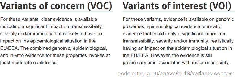 Definizioni ECDC    Variants of concern (VOC): For these variants, clear evidence is available indicating a significant impact on transmissibility, severity and/or immunity that is likely to have an impact on the epidemiological situation in the EU/EEA. The combined genomic, epidemiological, and in-vitro evidence for these properties invokes at least moderate confidence ---